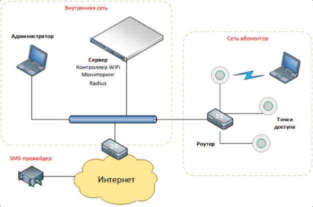 Система идентификации и управления пользователями в WiFi сетях